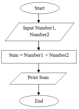 A flowchart for adding 2 number from input.